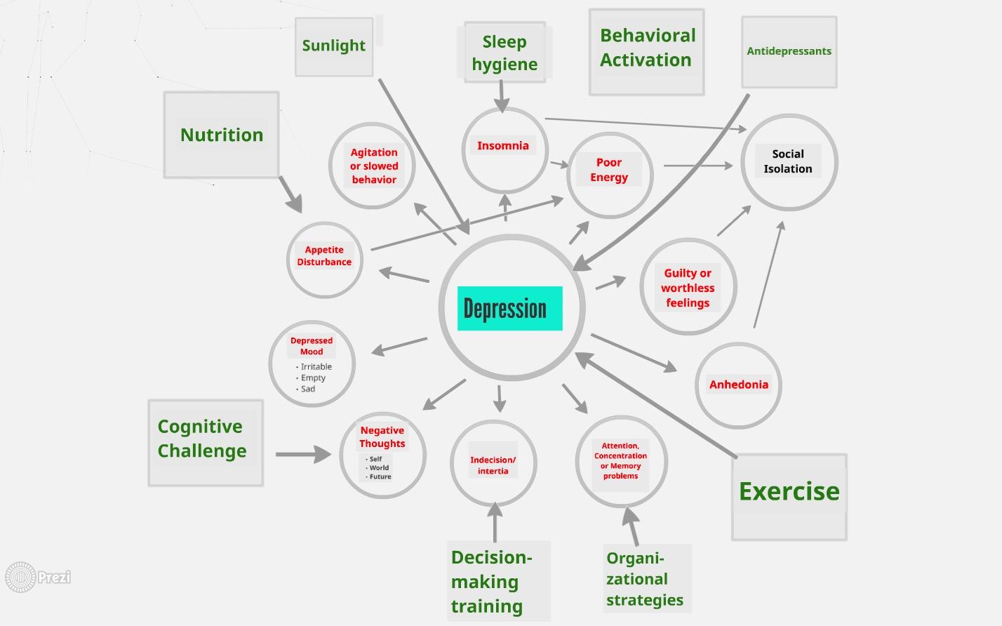 behavioural activation diagram